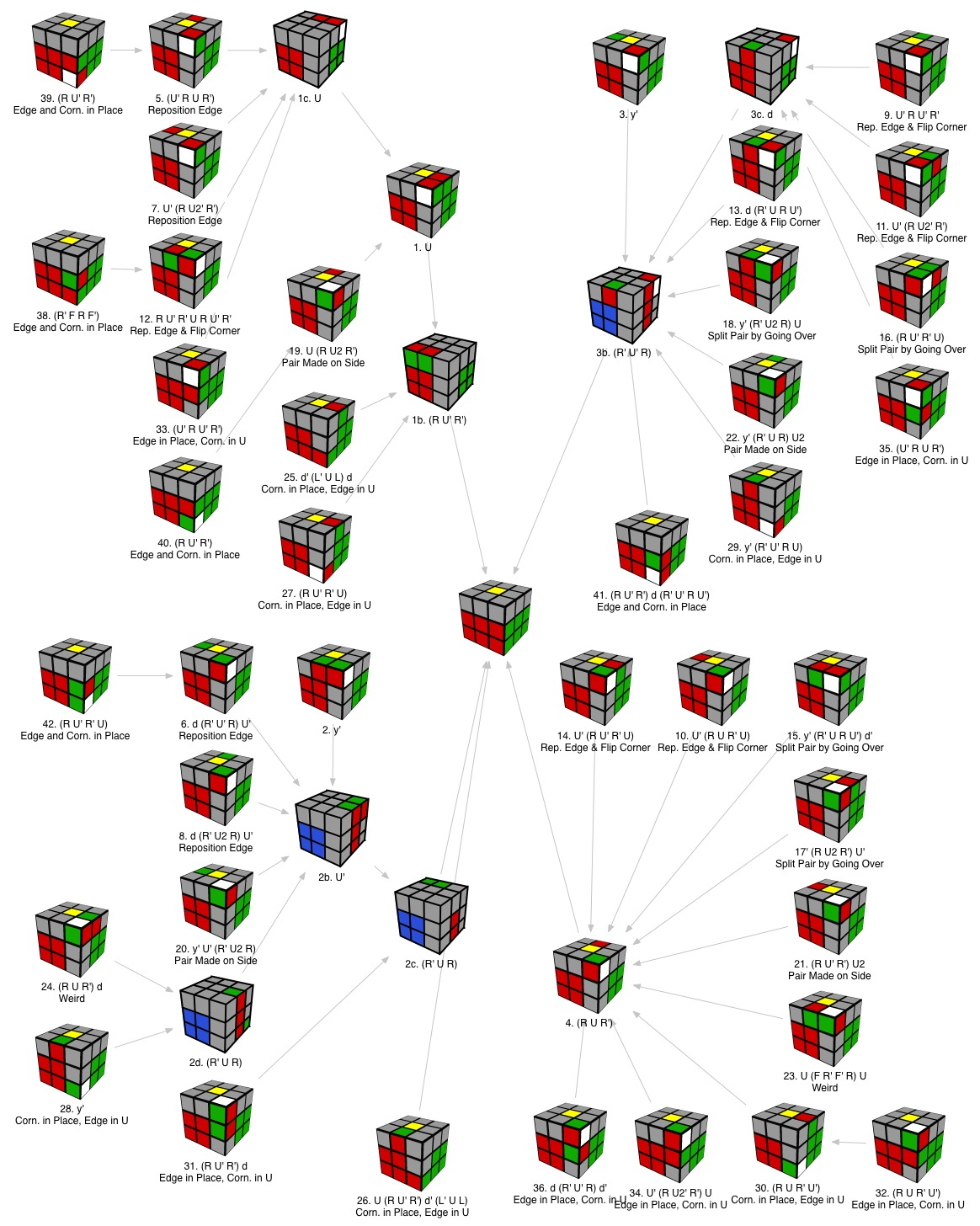 Solving A Rubix Cube Diagram Diy Enthusiasts Wiring Diagrams