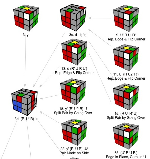 rubik s cube solution for beginners Rubik's cube for beginners printable solutions i have two printable versions: the regular printable solution - this one is a direct copy of the online beginner solution (it is a little behind in updates, and there might still be a few errors.